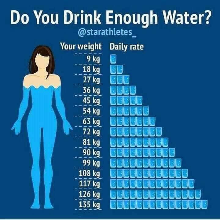Do you Drink Enough Water? | mannatacademy.com do you drink enough water? Do you Drink Enough Water? IMG 20190526 202022 014