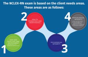 NCLEX-RNExam | mannatacademy.com nclex-rnexam NCLEX-RNExam StudentWrittenBlog NCLEX Artboard 1v 300x195